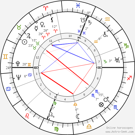 Joseph Cotten birth chart, biography, wikipedia 2018, 2019