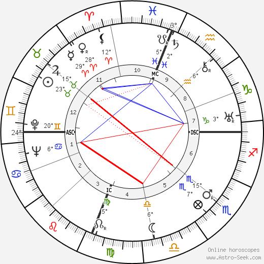 Joseph Cotten tema natale, biography, Biografia da Wikipedia 2019, 2020