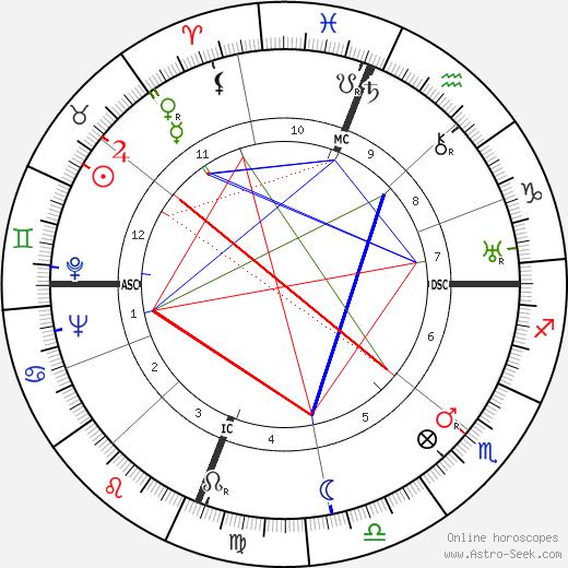 Joseph Cotten astro natal birth chart, Joseph Cotten horoscope, astrology
