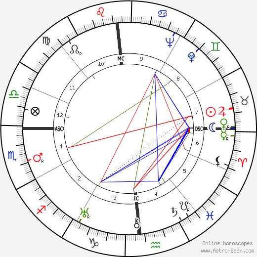Мария Канилья Maria Caniglia день рождения гороскоп, Maria Caniglia Натальная карта онлайн
