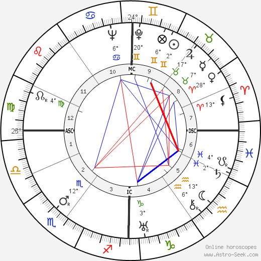 Mikhail Sholokhov birth chart, biography, wikipedia 2017, 2018