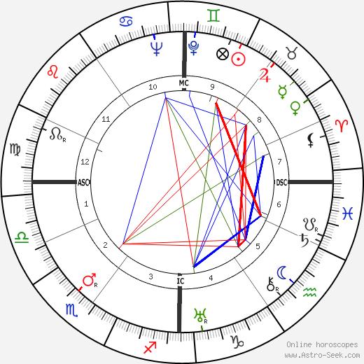 Mikhail Sholokhov astro natal birth chart, Mikhail Sholokhov horoscope, astrology