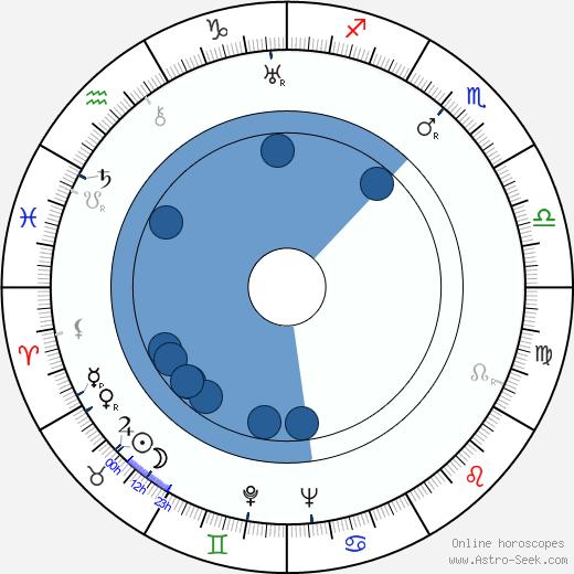 Nicolae Stroe wikipedia, horoscope, astrology, instagram