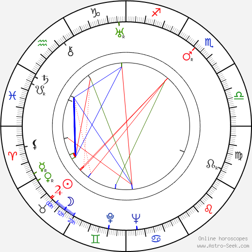 Nicolae Stroe birth chart, Nicolae Stroe astro natal horoscope, astrology