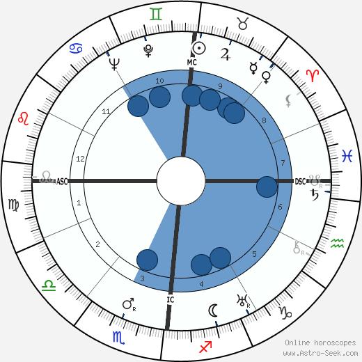 Paul Antier wikipedia, horoscope, astrology, instagram