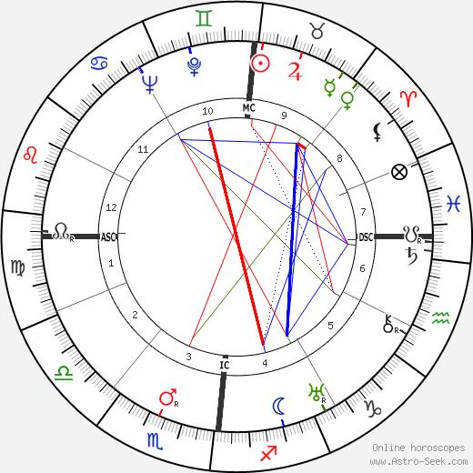 Paul Antier день рождения гороскоп, Paul Antier Натальная карта онлайн