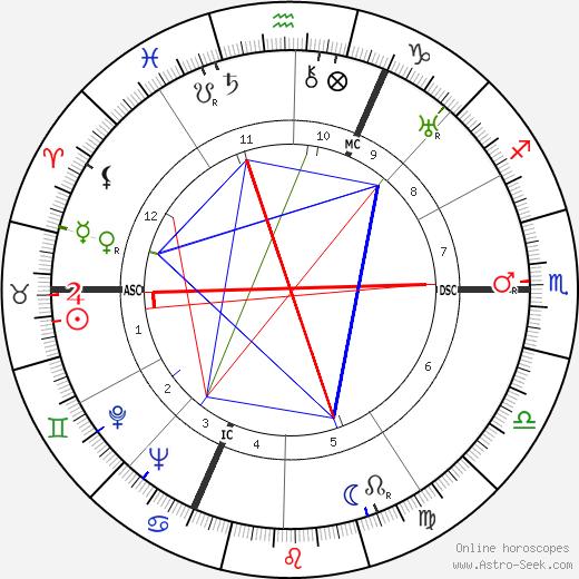 Pierre Schneiter astro natal birth chart, Pierre Schneiter horoscope, astrology