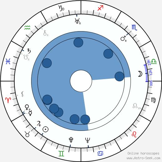 Stefaniya Stanyuta wikipedia, horoscope, astrology, instagram