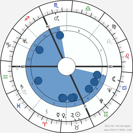 Virgilio Tommasi wikipedia, horoscope, astrology, instagram