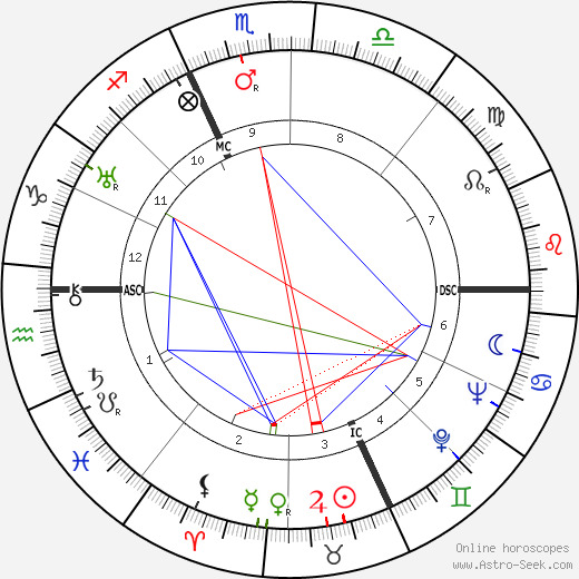 Virgilio Tommasi tema natale, oroscopo, Virgilio Tommasi oroscopi gratuiti, astrologia