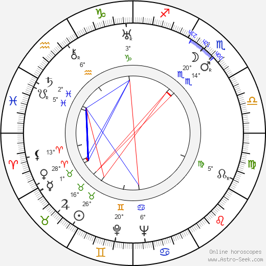 Wladyslaw Hancza birth chart, biography, wikipedia 2019, 2020
