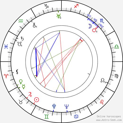 Wladyslaw Hancza birth chart, Wladyslaw Hancza astro natal horoscope, astrology