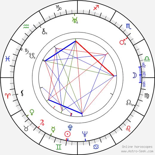 Francis Claude tema natale, oroscopo, Francis Claude oroscopi gratuiti, astrologia