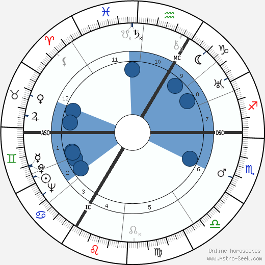 George Voskovec wikipedia, horoscope, astrology, instagram