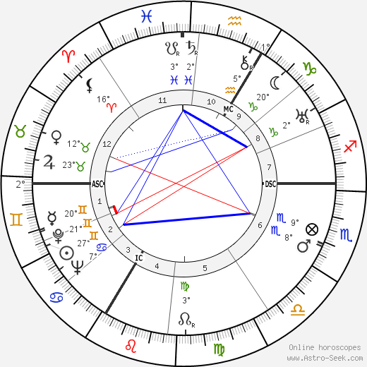 George Voskovec birth chart, biography, wikipedia 2019, 2020