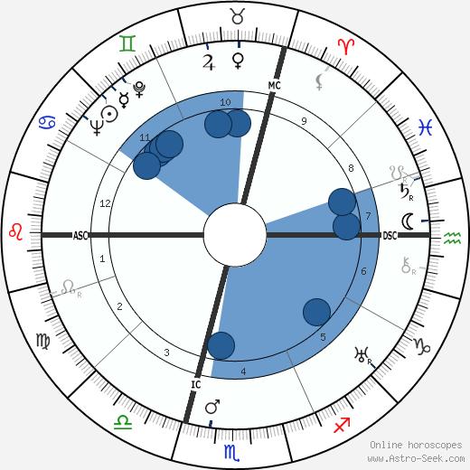 Jacques Goddet wikipedia, horoscope, astrology, instagram