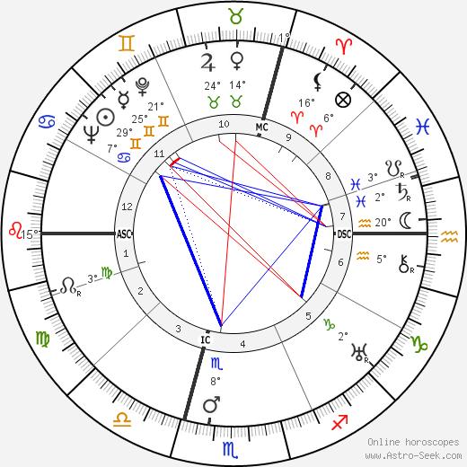 Jacques Goddet birth chart, biography, wikipedia 2019, 2020