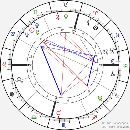 Jacques Goddet astro natal birth chart, Jacques Goddet horoscope, astrology