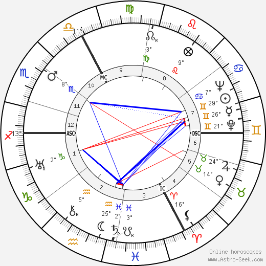 Jean-Paul Sartre birth chart, biography, wikipedia 2019, 2020