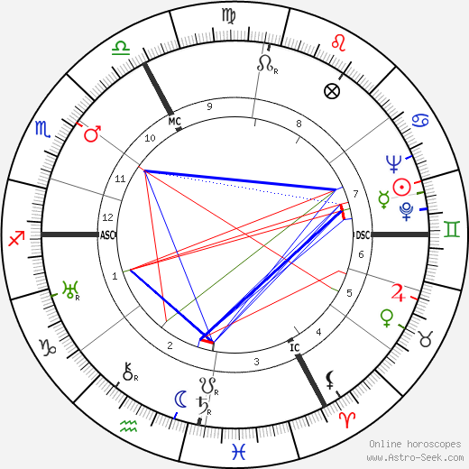 Jean-Paul Sartre birth chart, Jean-Paul Sartre astro natal horoscope, astrology