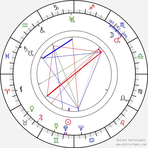 Jenny Jugo astro natal birth chart, Jenny Jugo horoscope, astrology