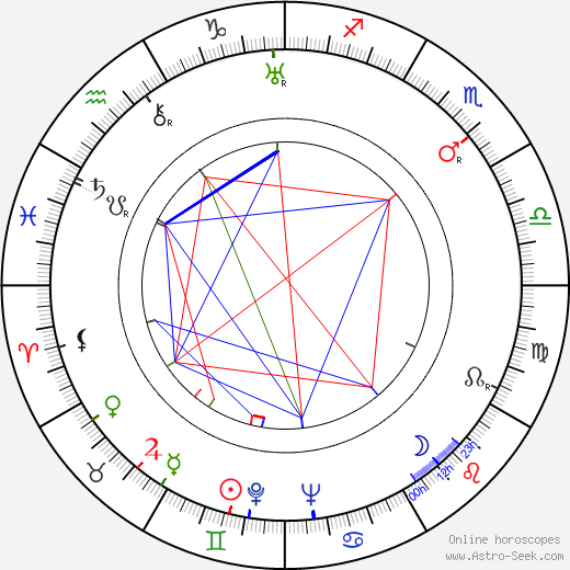 Jimmy Braddock birth chart, Jimmy Braddock astro natal horoscope, astrology