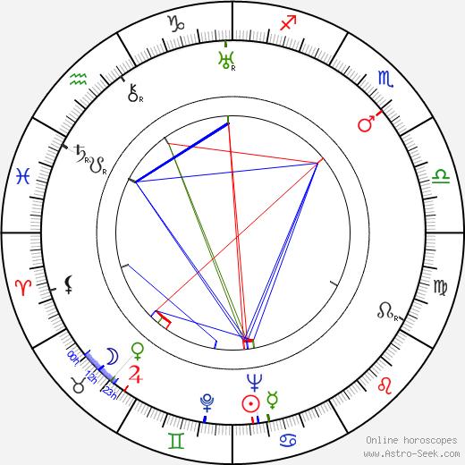Kurt Ulrich birth chart, Kurt Ulrich astro natal horoscope, astrology