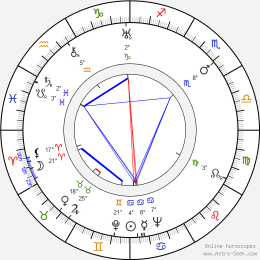 Lev Potyomkin birth chart, biography, wikipedia 2020, 2021