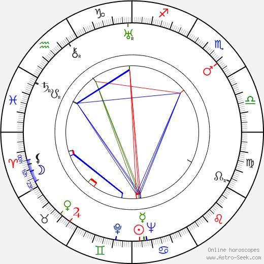 Lev Potyomkin день рождения гороскоп, Lev Potyomkin Натальная карта онлайн