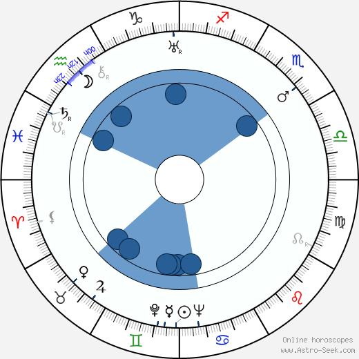 Lillian Hellman wikipedia, horoscope, astrology, instagram