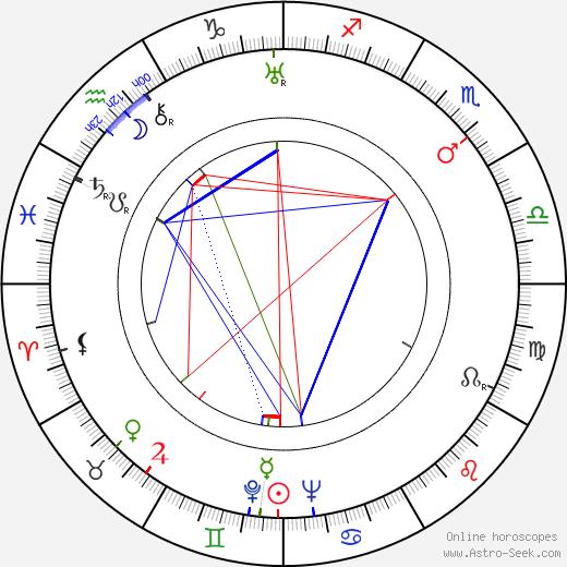 Лилиан Хеллман Lillian Hellman день рождения гороскоп, Lillian Hellman Натальная карта онлайн