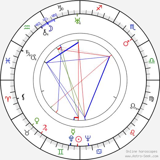 Милдред Нэтвик Mildred Natwick день рождения гороскоп, Mildred Natwick Натальная карта онлайн