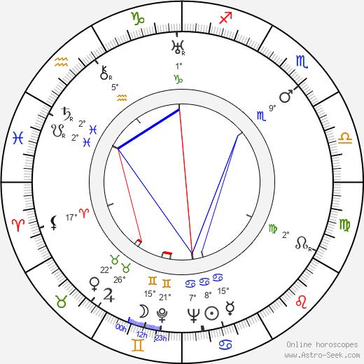 Nestor Paiva birth chart, biography, wikipedia 2020, 2021