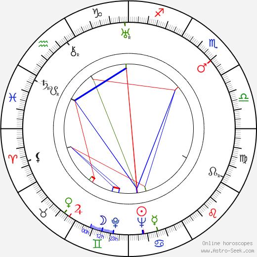 Nestor Paiva birth chart, Nestor Paiva astro natal horoscope, astrology