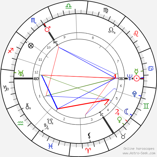 Paul Frankeur день рождения гороскоп, Paul Frankeur Натальная карта онлайн