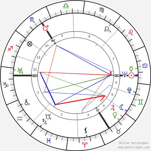 Paul Frankeur tema natale, oroscopo, Paul Frankeur oroscopi gratuiti, astrologia