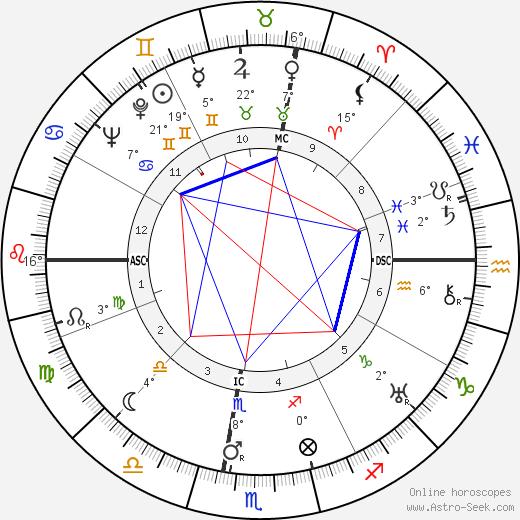 Richard Loeb birth chart, biography, wikipedia 2018, 2019