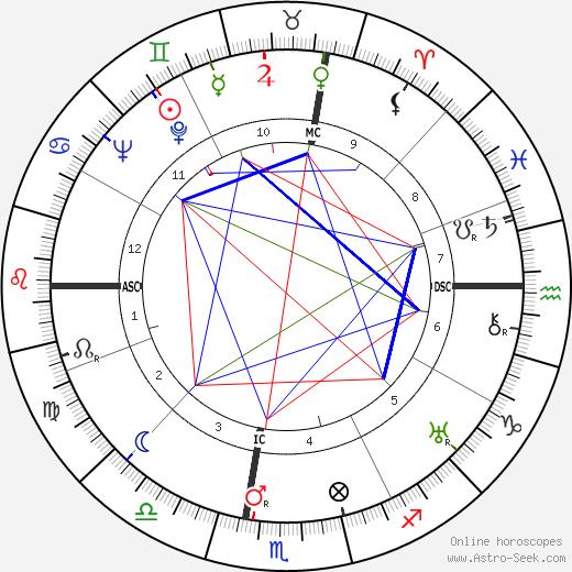 Richard Loeb astro natal birth chart, Richard Loeb horoscope, astrology