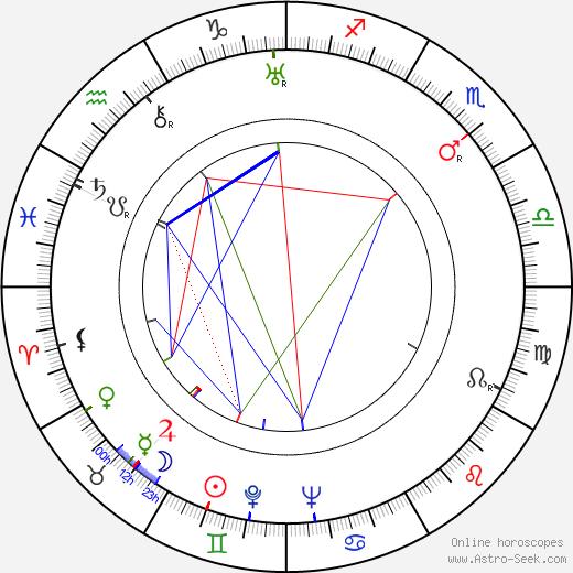 Robert Newton birth chart, Robert Newton astro natal horoscope, astrology