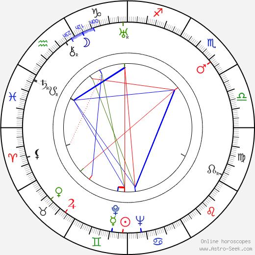 Taneli Kuusisto birth chart, Taneli Kuusisto astro natal horoscope, astrology