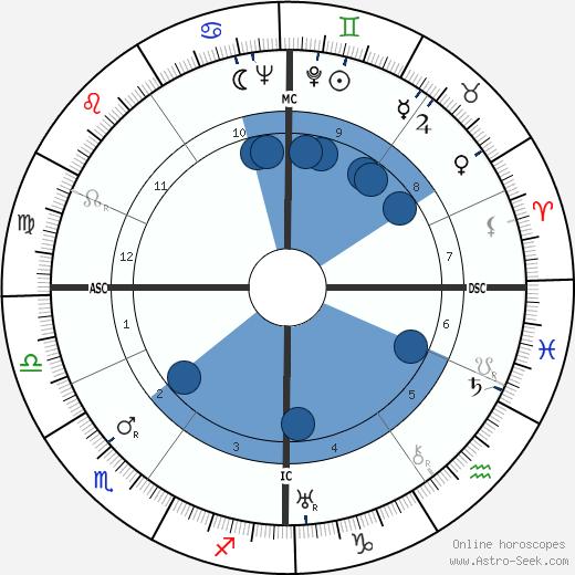 Wolfgang Finkelnburg wikipedia, horoscope, astrology, instagram