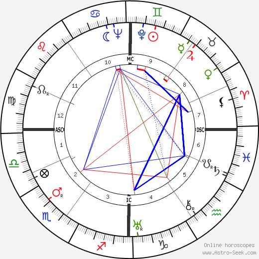 Wolfgang Finkelnburg birth chart, Wolfgang Finkelnburg astro natal horoscope, astrology