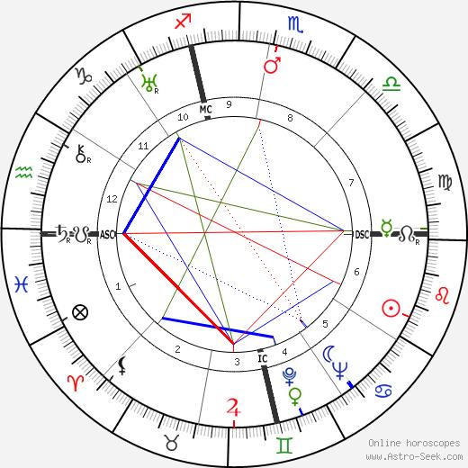 Клара Боу Clara Bow день рождения гороскоп, Clara Bow Натальная карта онлайн