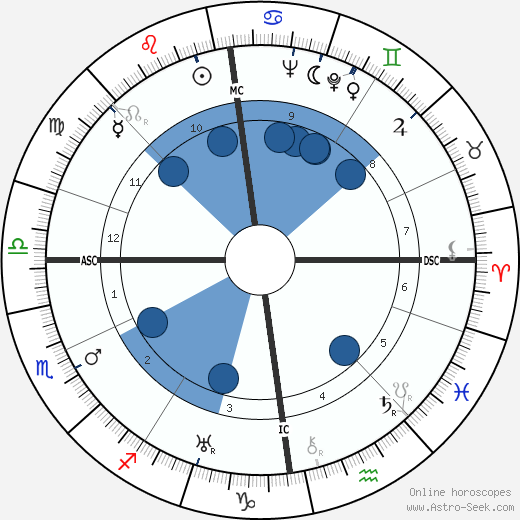 Dag Hammarskjöld wikipedia, horoscope, astrology, instagram