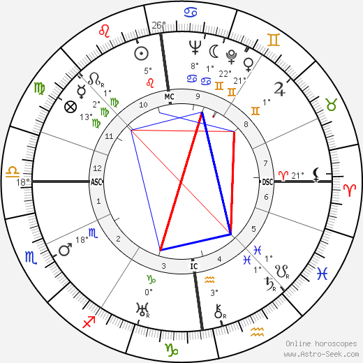 Dag Hammarskjöld birth chart, biography, wikipedia 2019, 2020