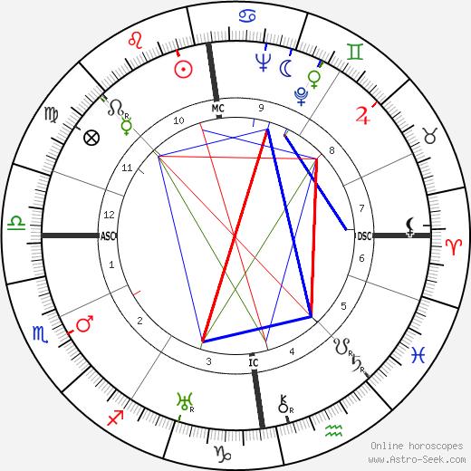 Dag Hammarskjöld astro natal birth chart, Dag Hammarskjöld horoscope, astrology