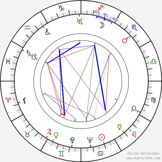 Edvin Laine astro natal birth chart, Edvin Laine horoscope, astrology