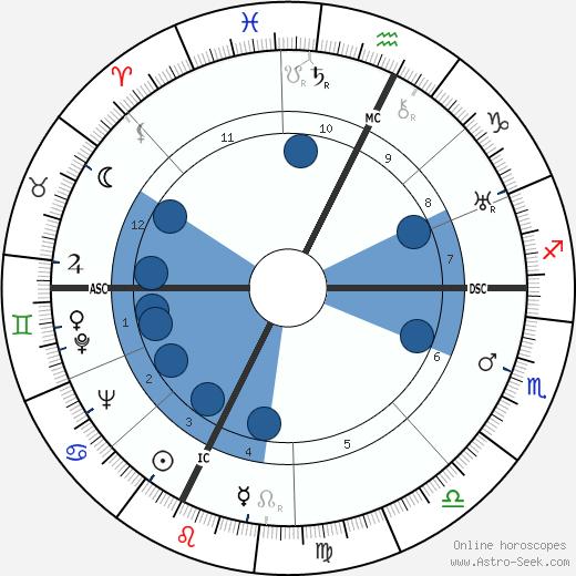 Elias Canetti wikipedia, horoscope, astrology, instagram