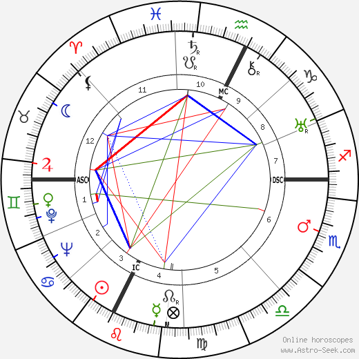 Элиас Канетти Elias Canetti день рождения гороскоп, Elias Canetti Натальная карта онлайн