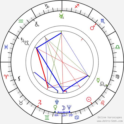 Francis D. Lyon astro natal birth chart, Francis D. Lyon horoscope, astrology